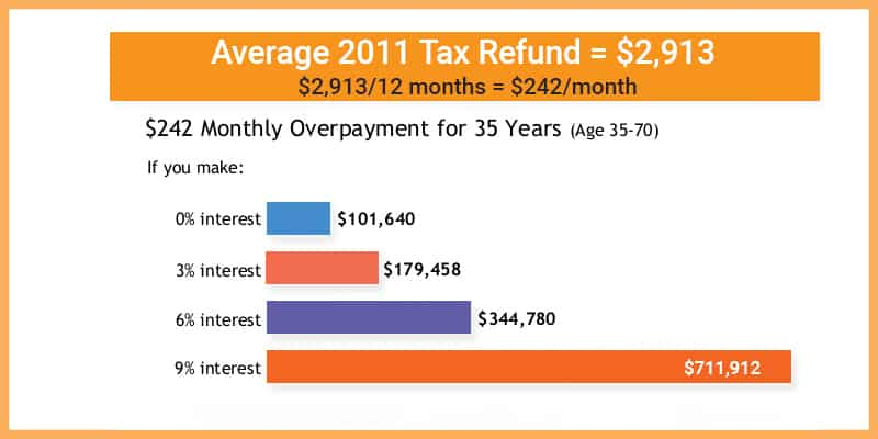How To Save and Spend Tax Refund
