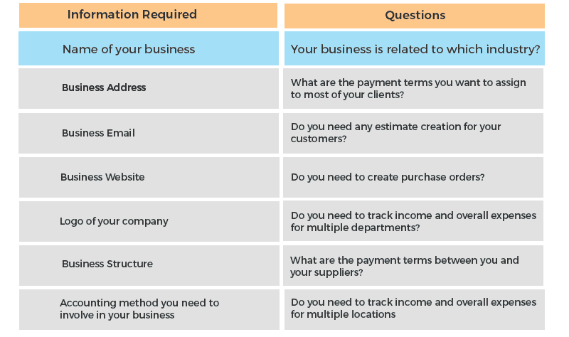 questions and information required for quickbooks for mac