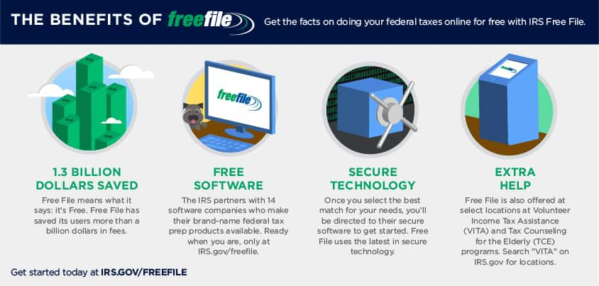 Benefits of free file