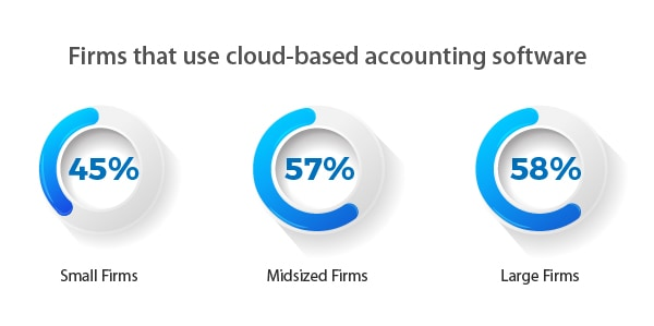 Usage of accounting software