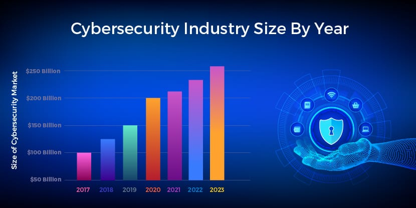Cybersecurity Industry Size by Year