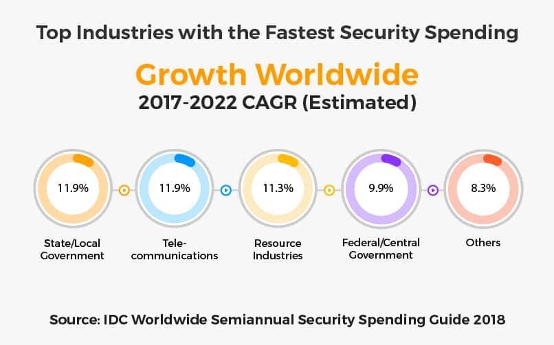 Fastest Security Spending Growth Worldwide