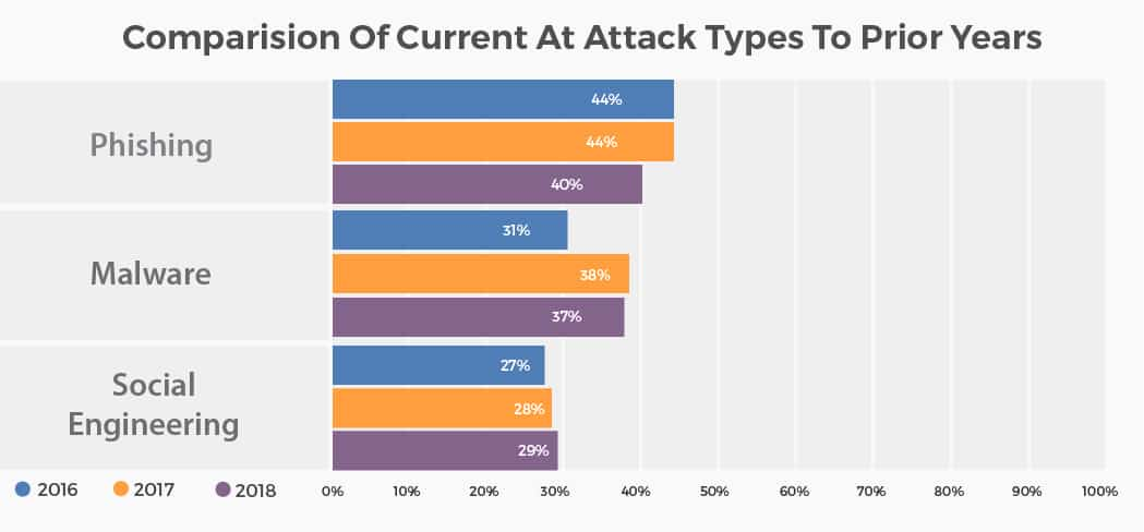 types of cyber attacks on businesses