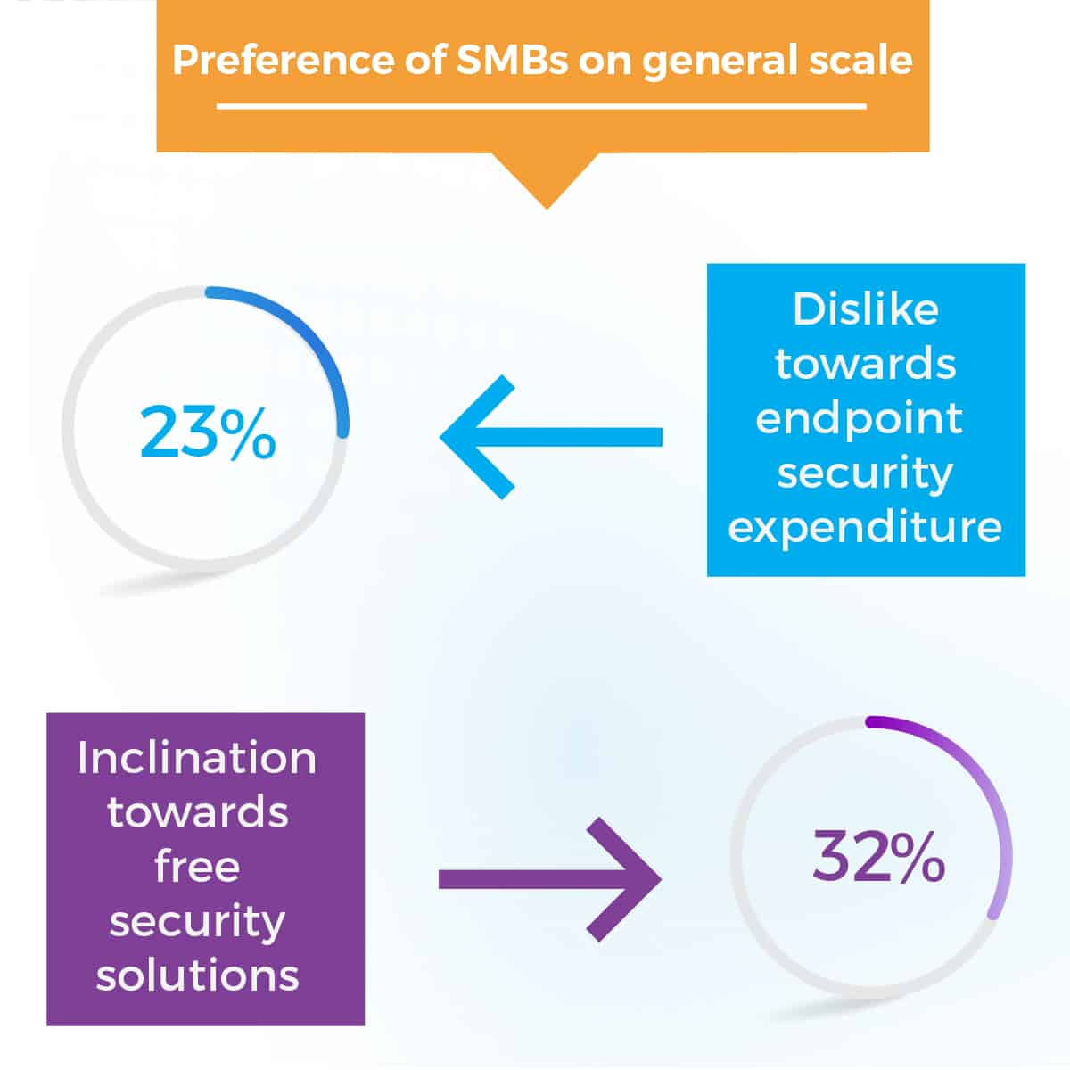 preference of SMBs