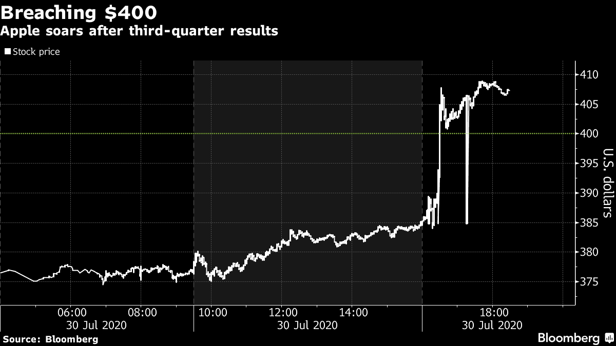 Apple Stock Soars