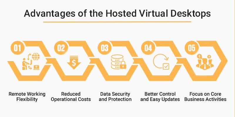 Advantages of the Hosted Virtual desktop